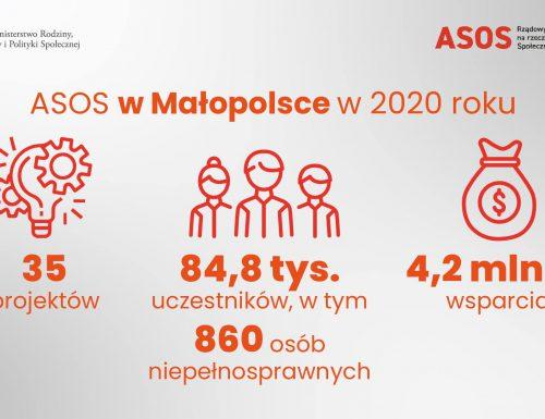 ASOS Małopolska 2020